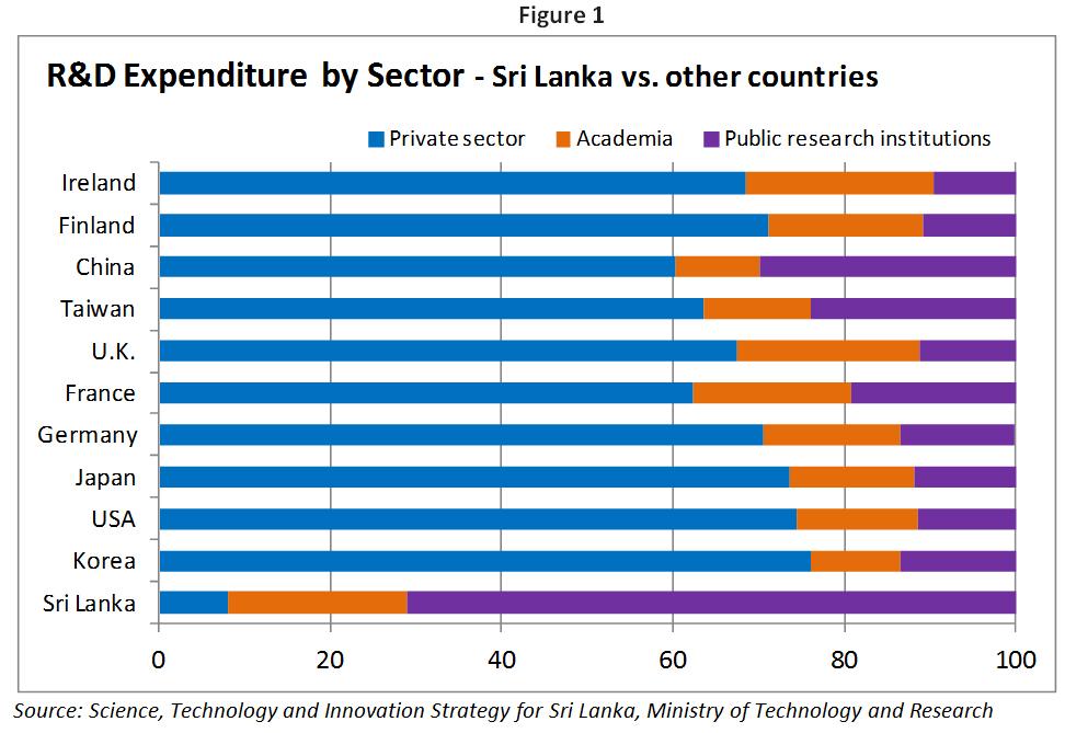 talkingeconomics - Dynamic Growth in Sri Lanka: the Innovation