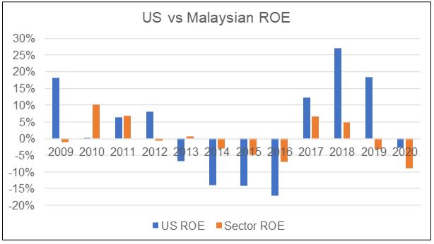 US vs Malaysian Steel Sector ROE