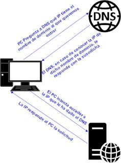 Diagrama_DNS