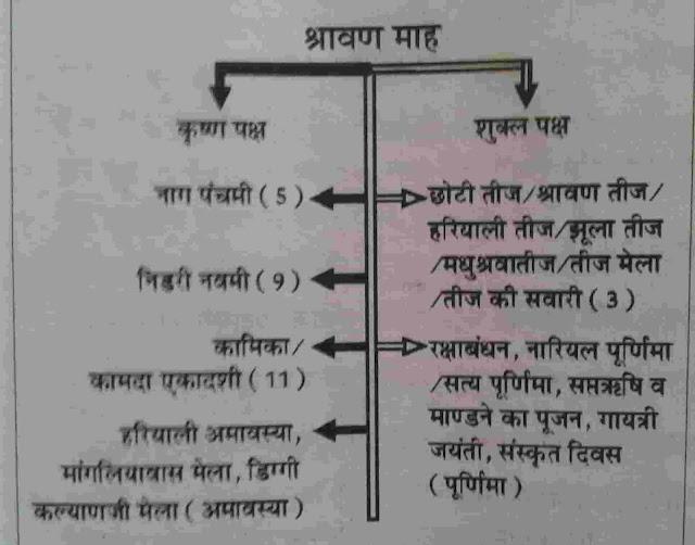 Rajasthan ke Pramukh Festival in  hindi
