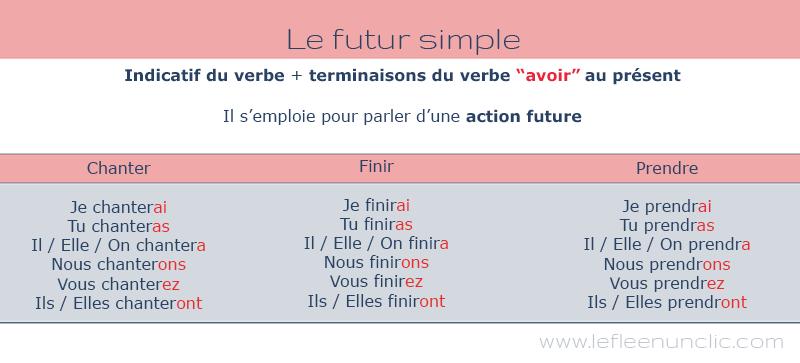 le futur simple en français conjugaison, FLE, le FLE en un 'clic'