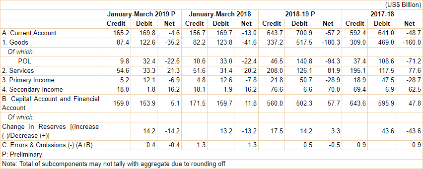Developments in India's Balance of Payments during the Fourth Quarter (January-March) of 2018-19