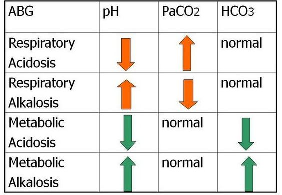 Metabolic acidosis- pathophysiology and treatment