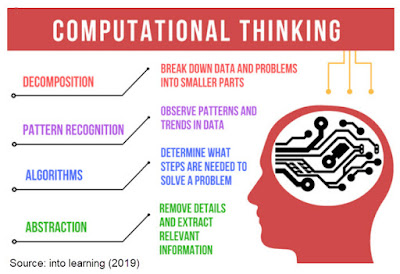 Four facets of computational thinking include decomposition (break down data and problems into small parts) (2) Pattern Recognition (observe patterns and trends in data) (3) Algorithms (determine what steps are needed to solve a problem, and (4) Abstraction (remove details and extract relevant information) Source: intolearning (2019))