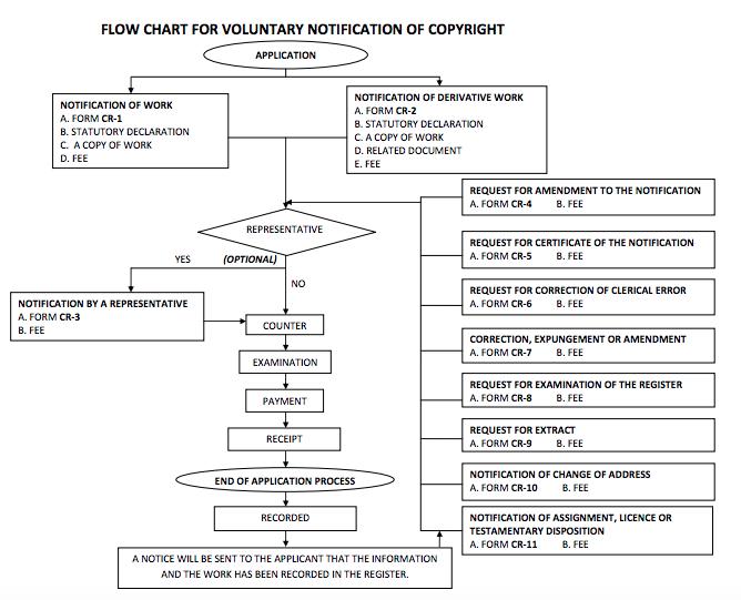 Flow Chart Copyright MyIPO Curitan Aqalili