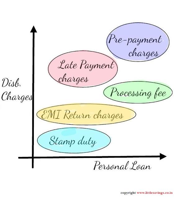LittleSavings- Personal Loan Charges
