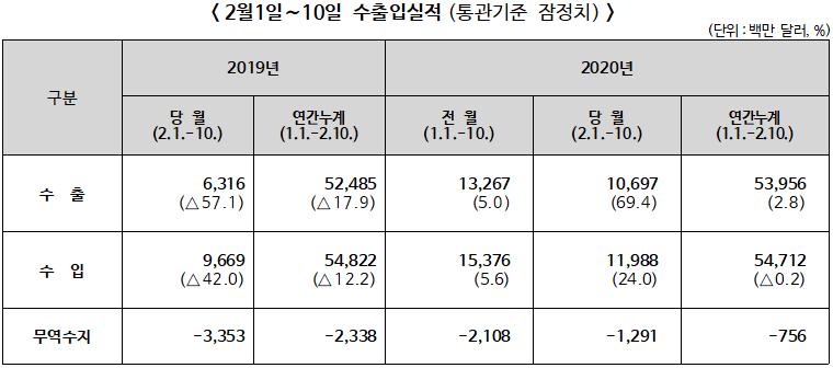 2020년 2월1~10일 수·출입 전년동기대비 수출 69.4% 증가, 수입 24.0% 증가