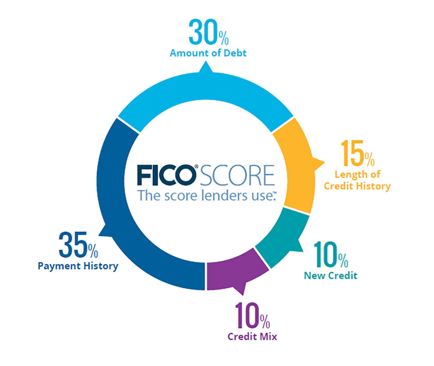 What Does Your FICO Score Really Mean? | The Internet Dark Ages