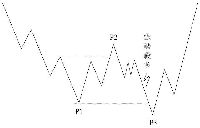 主力壓低進貨模式-肩頭型進貨