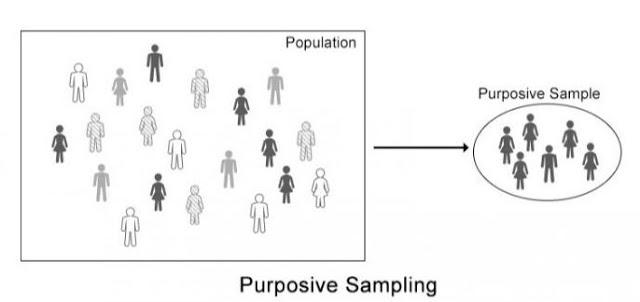 Purposive sampling: Definition, application, advantages and disadvantages