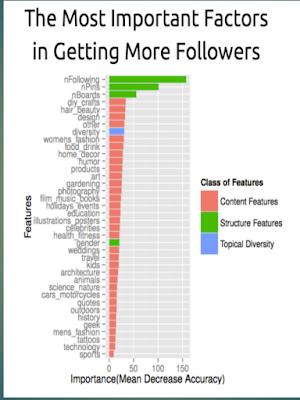 Increase-pinterest-followers