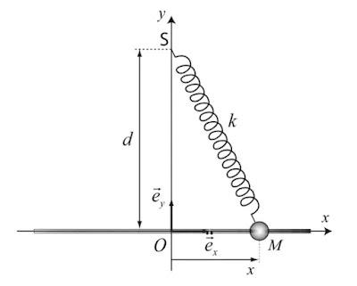 Exercice 9 de la mecanique du point