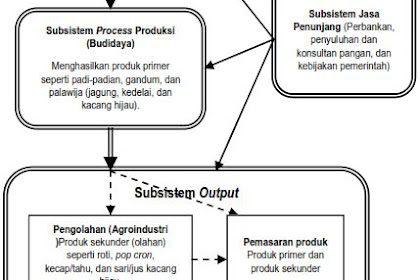 Manajemen Agribisnis Tanaman Pangan