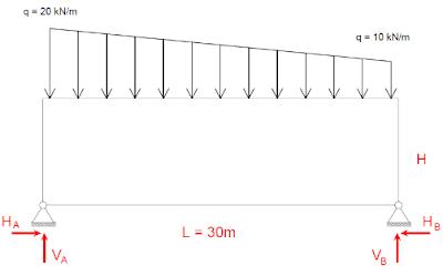 Mécanique des structures – Exercices corrigés – Génie Civil pdf