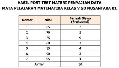 penyajian data tabel kelas 5