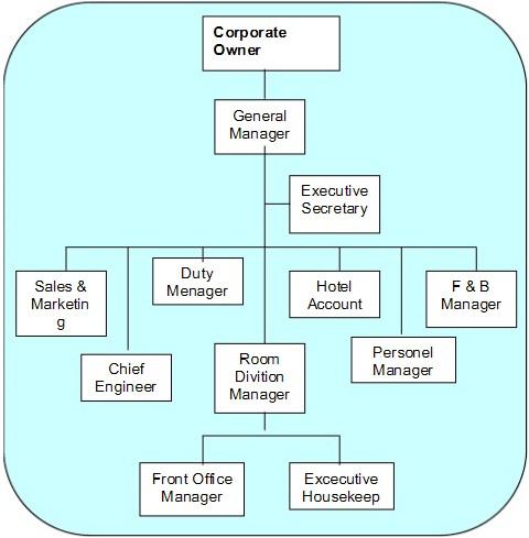 Struktur Organisasi Hotel Kecil