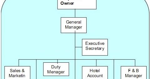 punyoaden struktur organisasi hotel kecil Contoh Struktur Organisasi Sekolah