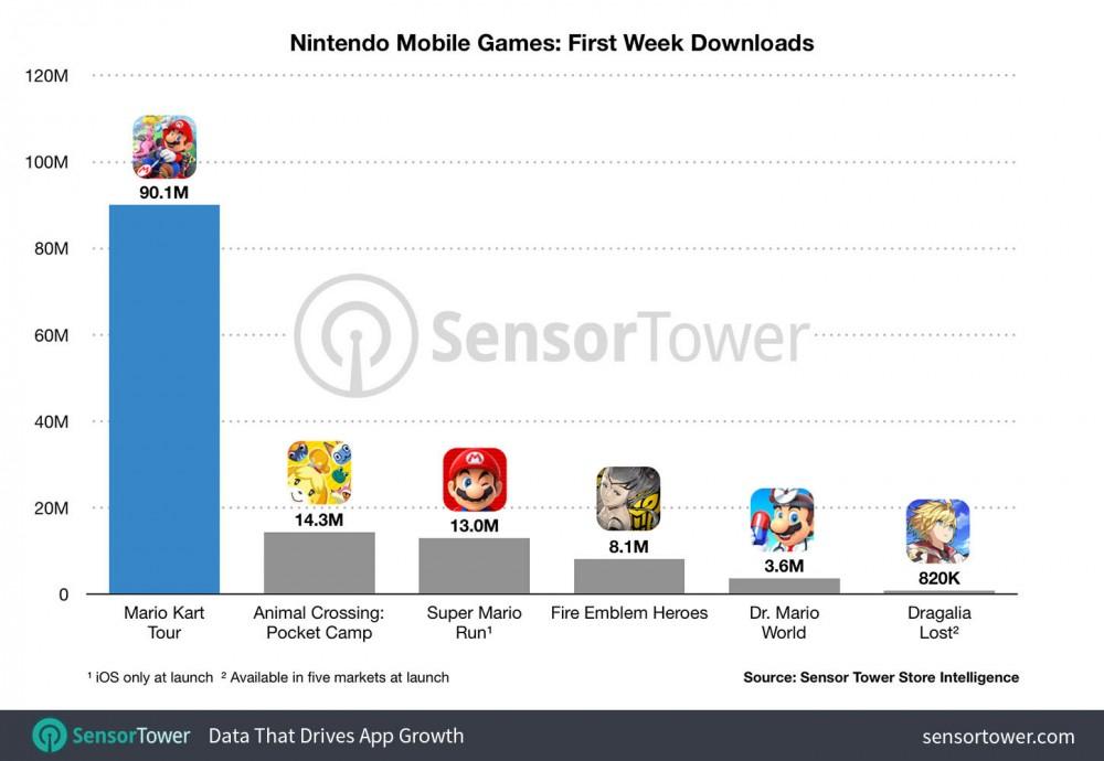 تم تحميل Mario Kart Tour أكثر من 90 مليون مرة في الأسبوع الأول