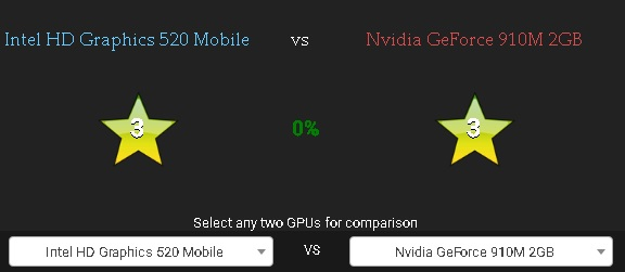 nvidia geforce 910m vs intel graphics HD 520