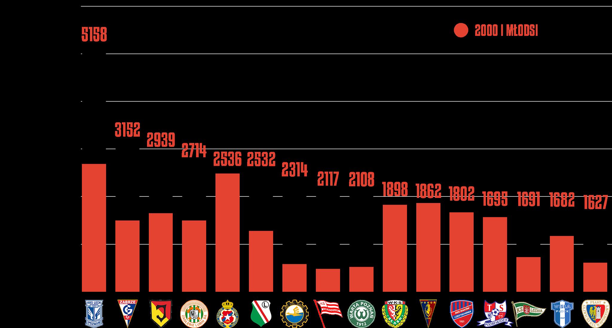 Klasyfikacja klubów pod względem rozegranego czasu przez młodzieżowców po18kolejkach PKO Ekstraklasy<br><br>Źródło: Opracowanie własne na podstawie ekstrastats.pl<br><br>graf. Bartosz Urban
