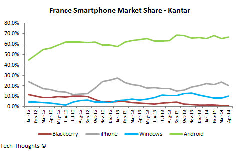 France Smartphone Market Share