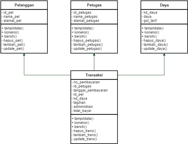 Pembayaran listrik class diagram usecase diagram sequence c usecase diagram ccuart Images