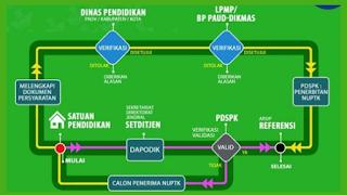 Cara Mengajukan Permohonan Penerbitan NUPTK melalui Sistem Verval PTK