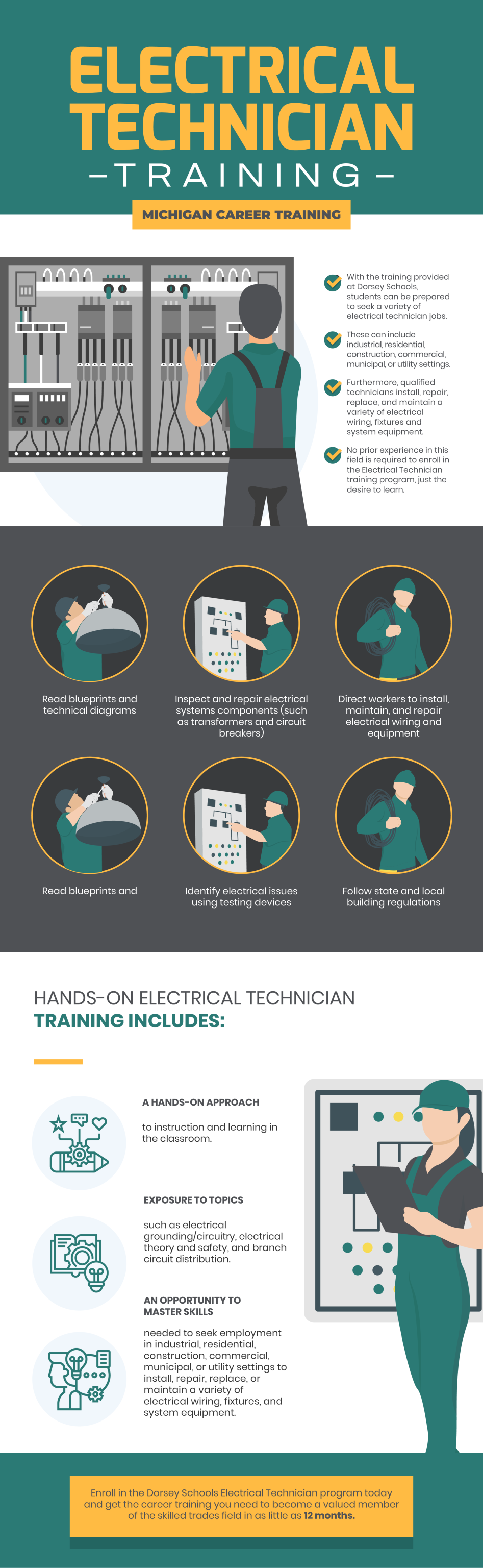 Electrical Technician Training – Michigan Career Training #infographic