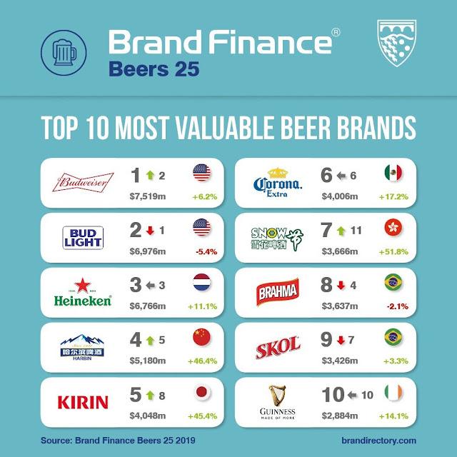 【生活分享】全世界的啤酒話題,誰喝最多?誰最愛喝? - 全球前十大啤酒品牌