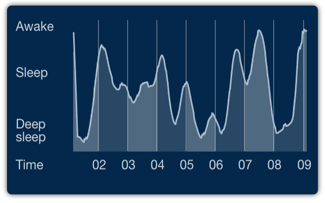 Sleep Cycle App Alarm Clock