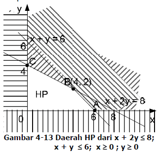 images-12 Cara Menentukan Nilai Optimum Dari Sistem Pertidaksamaan Linier