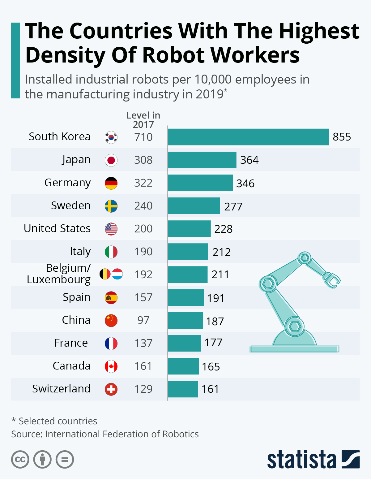The Countries With The Highest Density Of Robot Workers #infographic