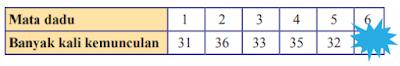 kunci jawaban matematika kelas 8 halaman 298 ayo kita berlarih 10.3