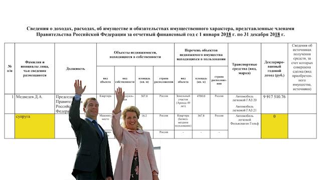 декларация о доходах супругов Медведевых