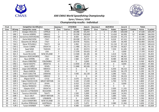 tabela completa do mundial de pesca submarina syros grecia 2016
