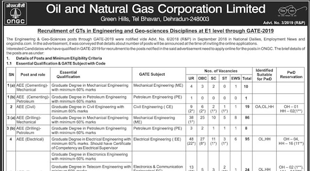 ONGC Recruitment of Executives in Engineering and Gee–Sciences E1 level through GATE – 2019