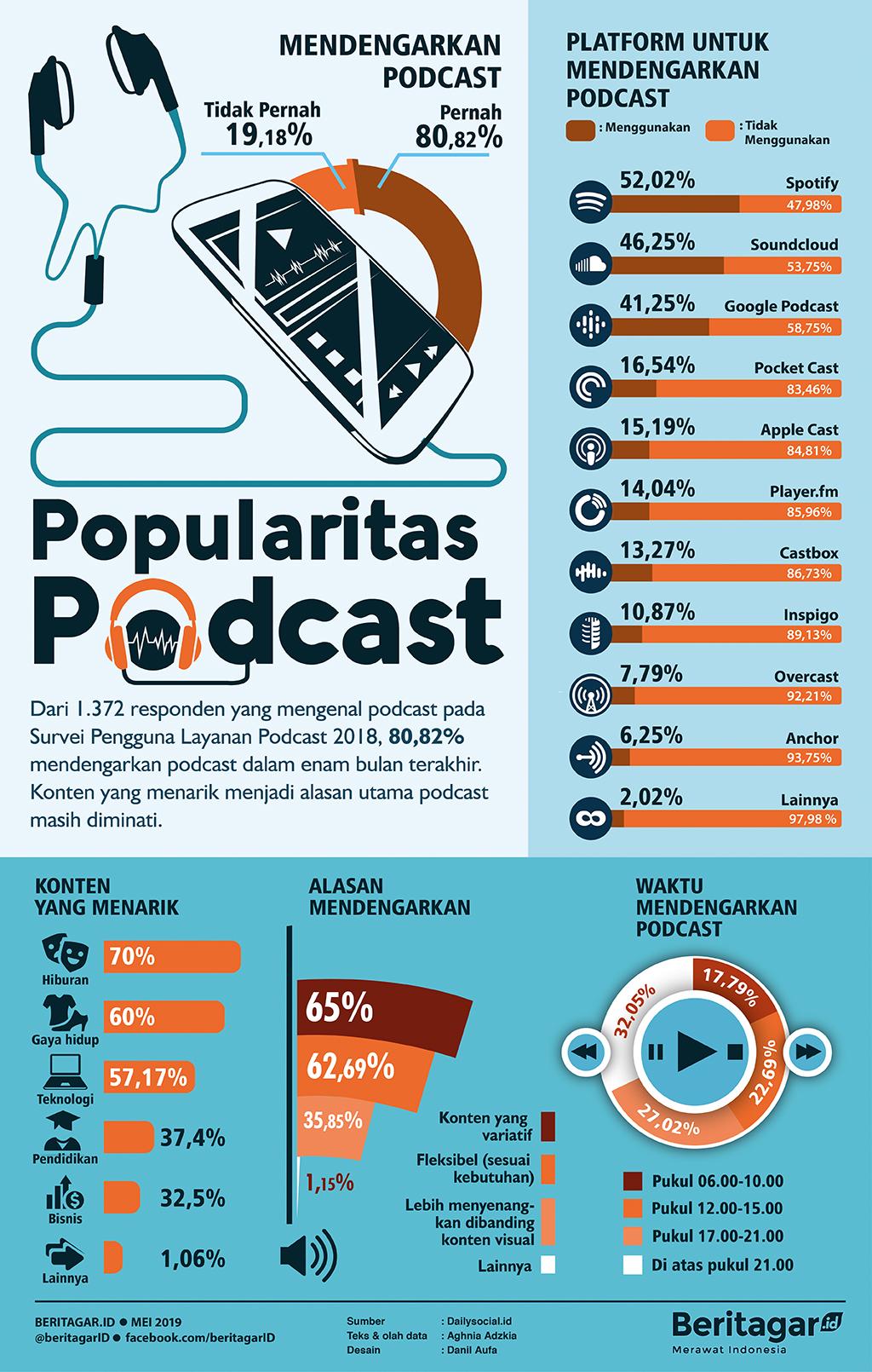 Infografis Popularitas Podcas