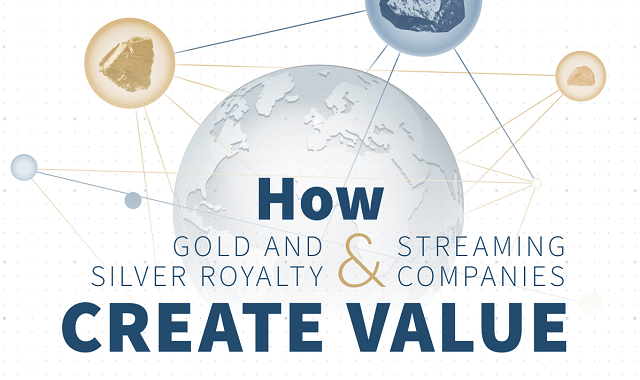 Investing in Silver and Gold Mining companies through Royalty and Streaming companies