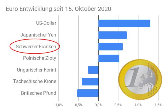 Euro Entwicklung versus CHF, USD, GBP, JPY, HUF, CZK, PLN für Oktober 2020 per Balkendiagramm grafisch dargestellt