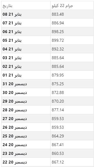 أسعار الذهب اليومية بالجنيه المصري لكل جرام عيار 22