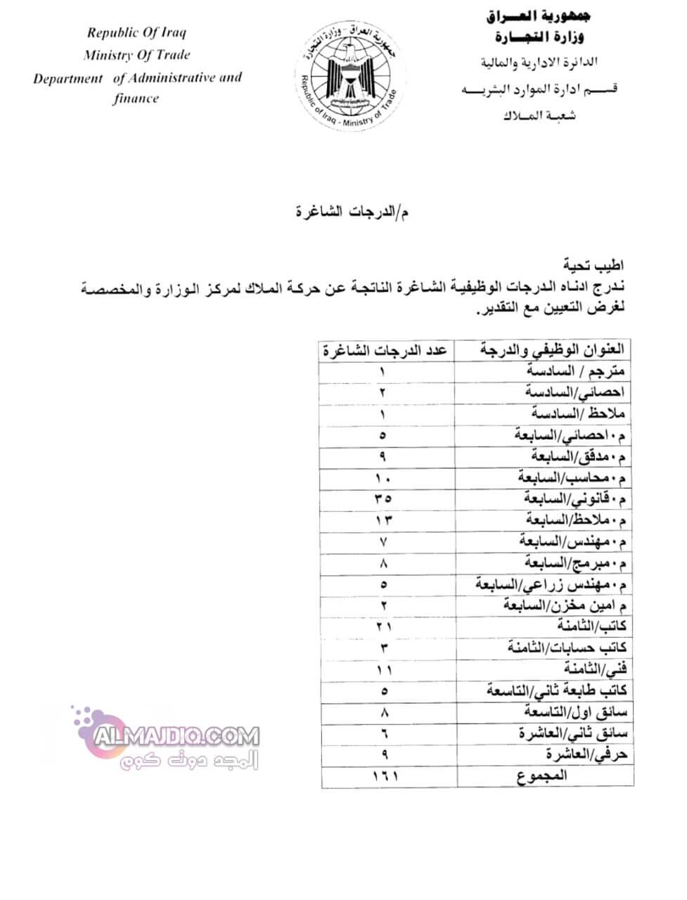وظاىف وزارة التجارة العراقية