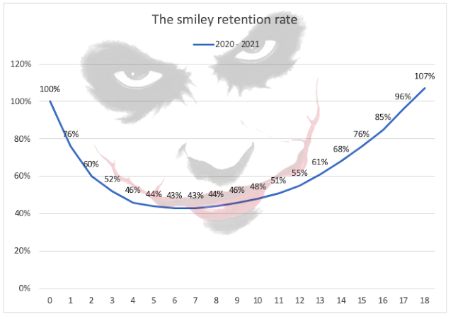 Net Negative Churn - the smiley retention graph - the mobile spoon