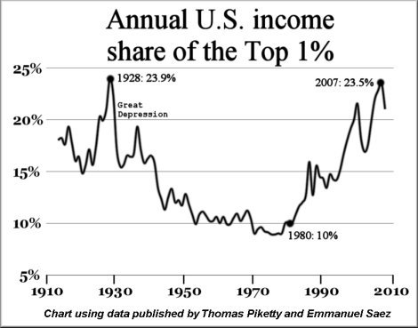Annual U.S. Income Share of the Top 1 Percent