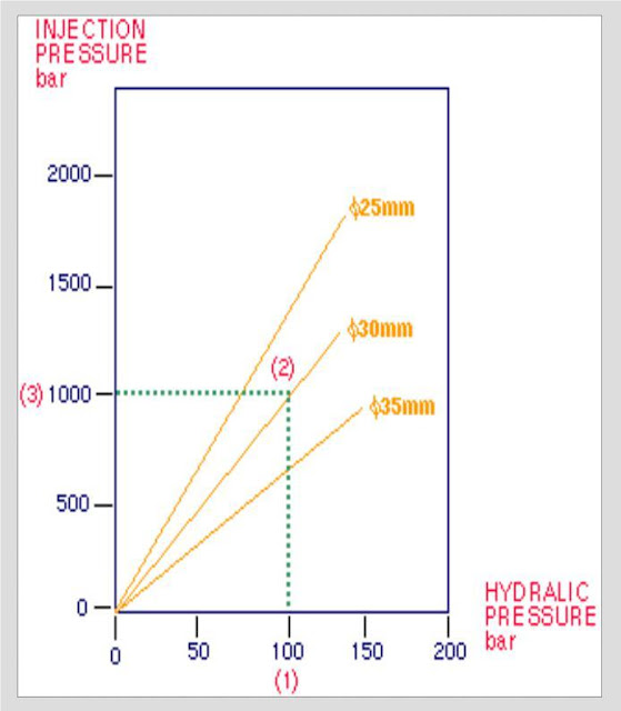 Hidroulic pressure ratio untuk screw 30mm = 11.1