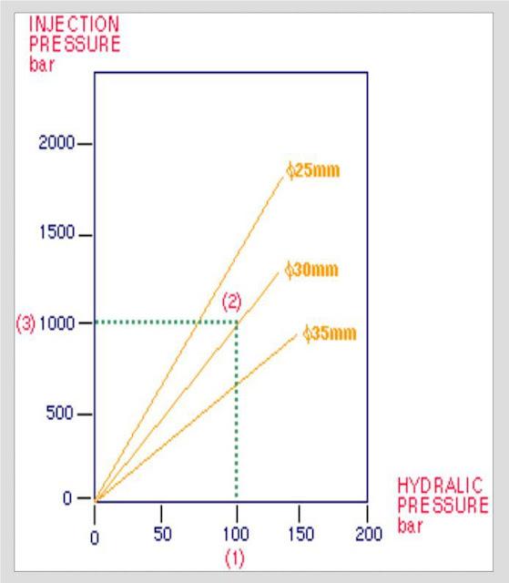 Hidroulic pressure ratio untuk screw 30mm = 11.1