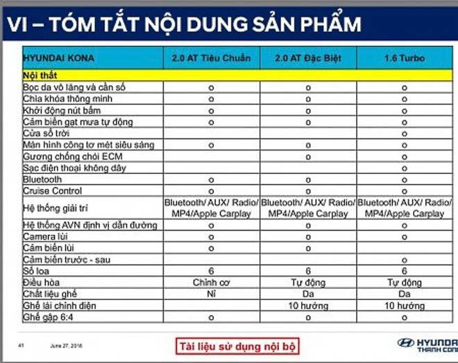 Thông Số Kỹ Thuật Xe Hyundai KONA 3 phiên bản số tự động: tiêu chuẩn 2.0AT, đặc biệt 2.0AT, turbo 1.6AT.