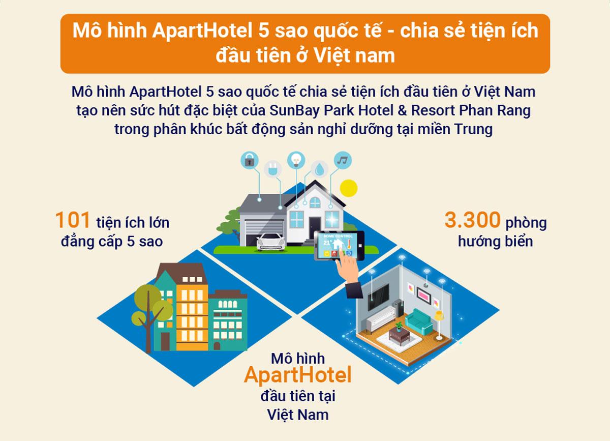 ApartHotel Sunbay Park Ninh Thuận