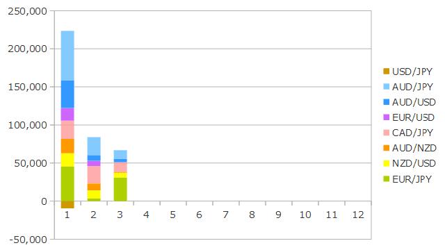 2019年3月までのFXの運用成績