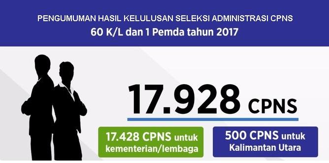 Pengumuman Hasil Kelulusan Seleksi Administrasi CPNS Di Seluruh  Pengumuman Hasil Kelulusan Seleksi Administrasi CPNS Di Seluruh 60 Kementerian / Lembaga Tahun 2018