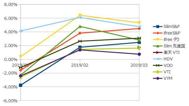 2019年3月までのインデックス投資の損益率